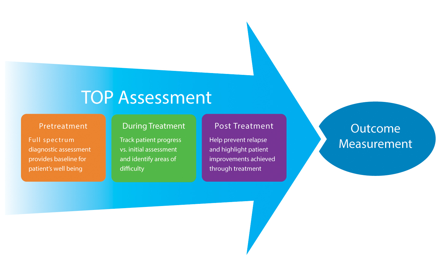 The TOP Assessment is part of all three stages of a patient's treatment