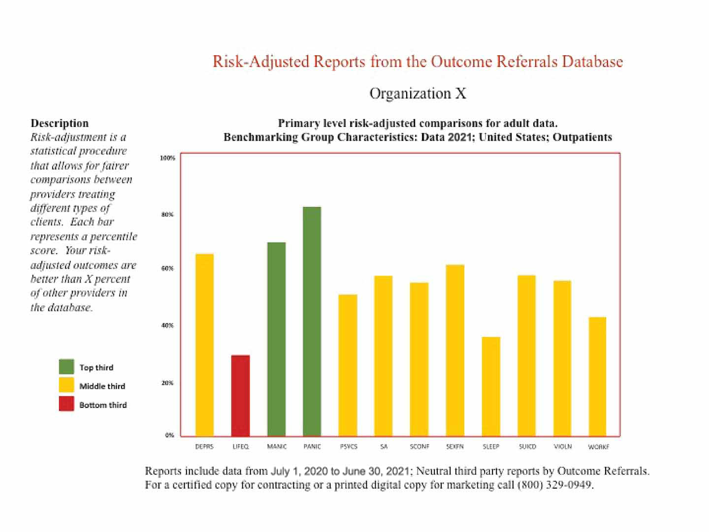 Sample Risk-Adjusted/Benchmarked Report
